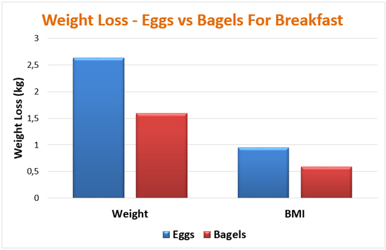 eggs-vs-bagels-for-weight-loss