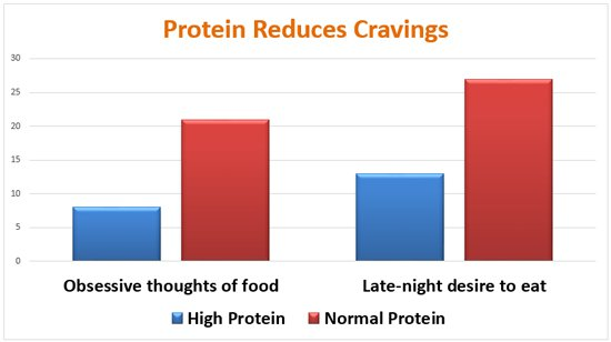 protein-reduces-cravings