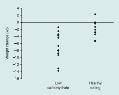 low calorie diet versus low carbohydrate Low-carb vs low-fat diets: the final answer hobart swan crucially, the researchers never told the participants how many calories they could have every day.